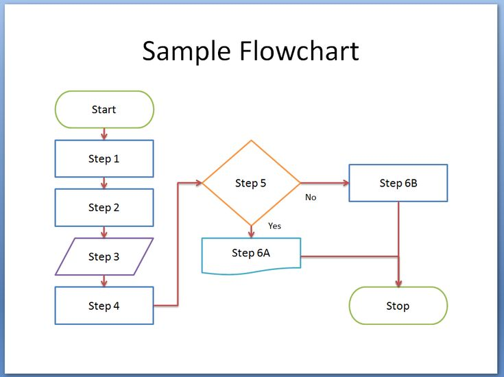 17 Photos Of Flow Chart PowerPoint Template