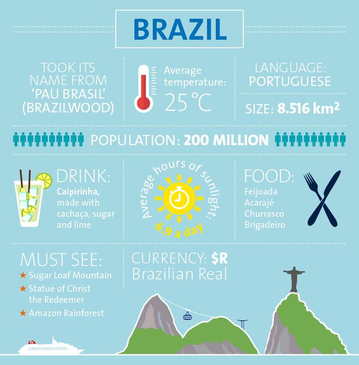Thinking of visiting Brazil? Here is Fred. Olsen's rough guide.