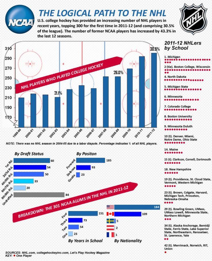 Best Hockey Infographics Images On   Hockey Stuff