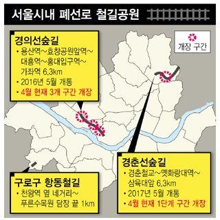 기차가 사라진 길, 이제 사람들이 걷네 : esc : 특화섹션 : 뉴스 : 한겨레