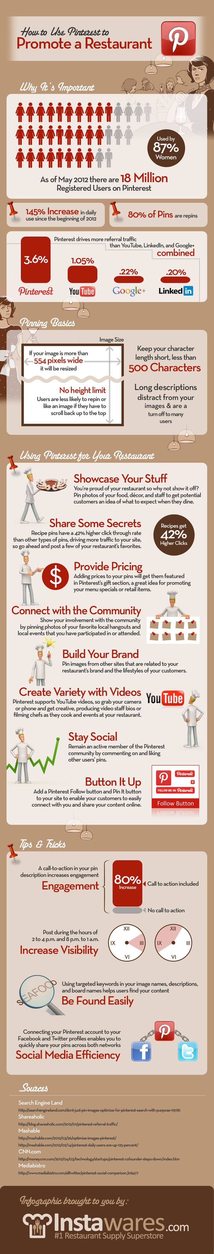 A social media phenomenon, Pinterest has quickly become one of the top sources of referral traffic for restaurants.