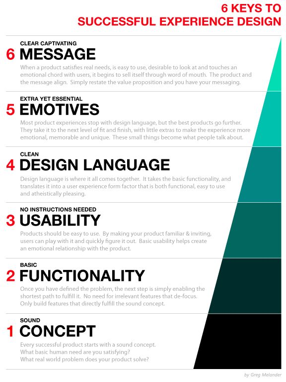 EXPERIENCE DESIGN PYRAMID  This may seem a bit academic but for me it is pretty fundamental to remember when doing experience design. I put this checklist together to remind me why some experiencesfail. Usually they are missing one or more parts of this experience design pyramid. Do all 6 and your experience is like magic!