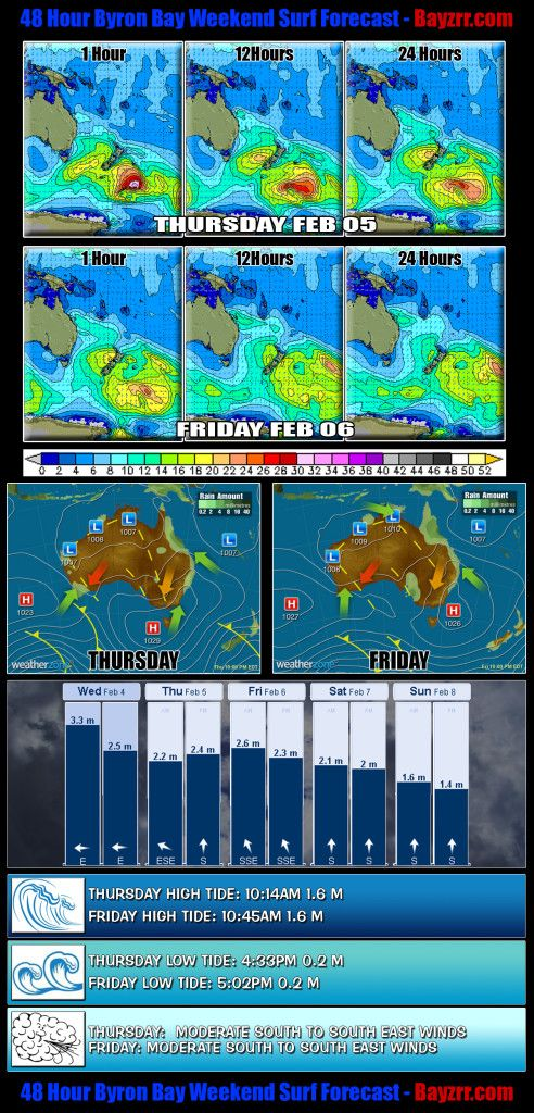 Byron Bay 48 Hour Weekend Surf Report Forecast for February 05