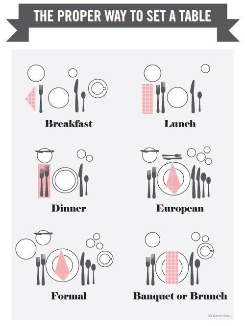 How to set the table for breakfast, lunch, dinner, European and formal style