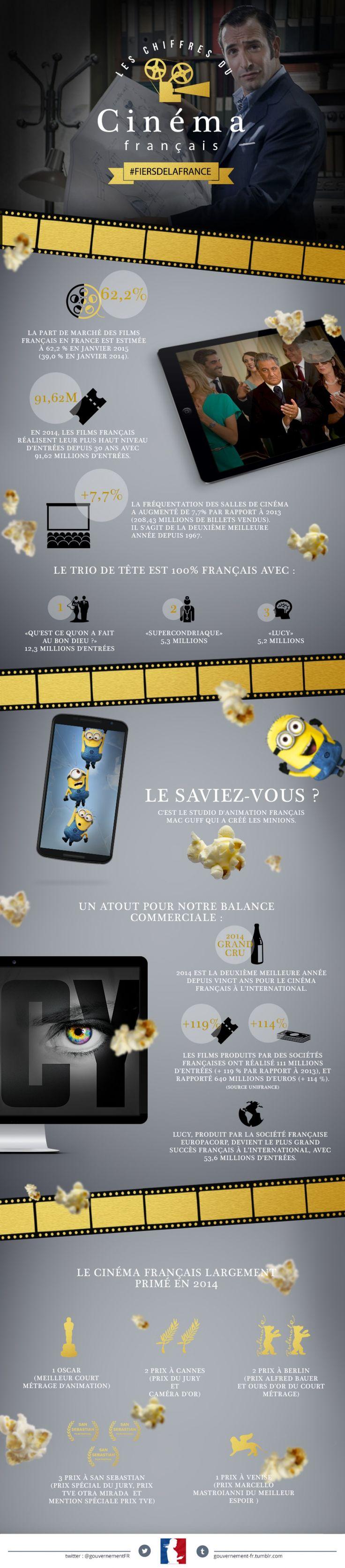 Le cinéma français à l'étranger