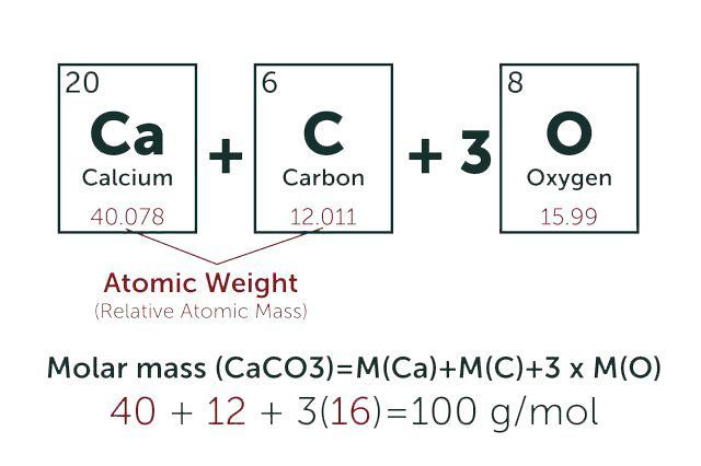 Molar Mass Puzzle for Review or Assessment | Science From ... |Molar Mass Science