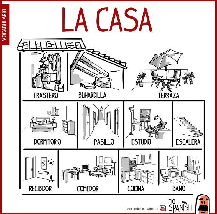 Las partes de la casa en español, nombre de habitaciones. Vocabulario español intermedio
