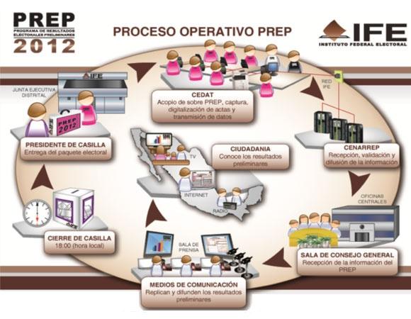¿Cómo funciona el PREP? [Elecciones México 2012]