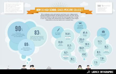 perception of college: Colleges, School Grads, Grads Perceive, Students Perceive, Perceive College, Prepare Students, Infographics, High School Students, High Schools