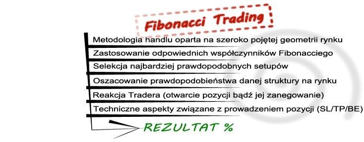 FOREX - FIBONACCI TRADING