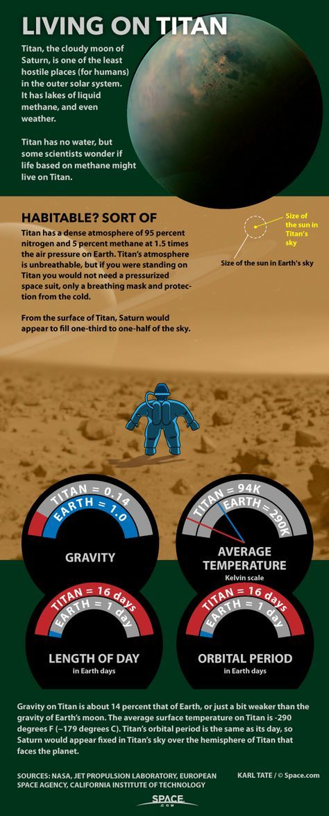 How Humans Could Live on Saturn's Moon Titan (Infographic) By Karl Tate | 3/12/15 Conditions on Saturn's moon Titan.