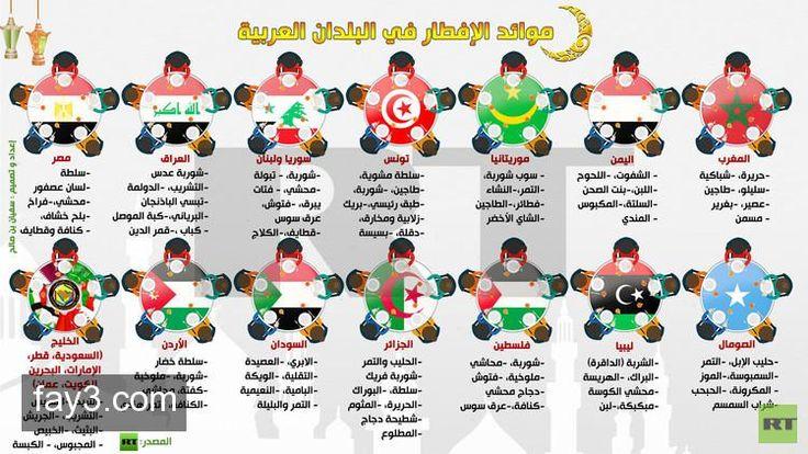 انفوجرافيك موائد الإفطار في الدول العربية رمضان Ramadan Kids Ramadan Abs