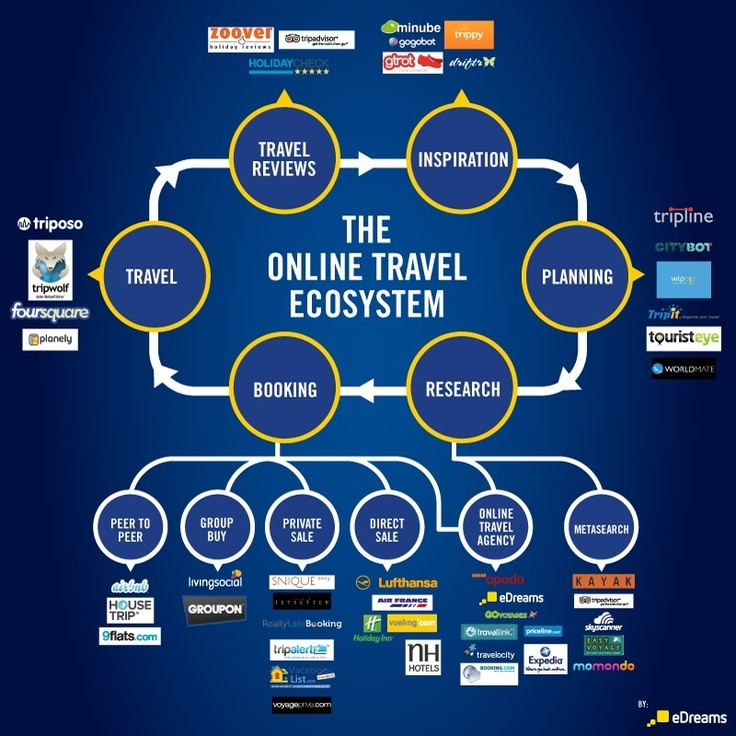 66 best interesting facts images on pinterest info graphics the online travel ecosystem according to edreams fandeluxe Images