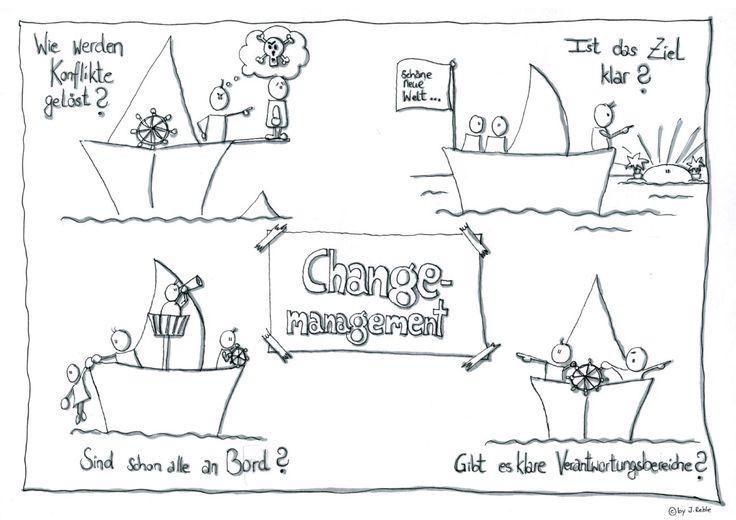 "Visualisierung zum Thema ""Change-Management"""
