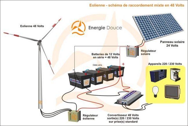 Energiedouce schéma installation hybride éolienne et panneau solaire 48 Volts / 220 Volts avec convertisseur