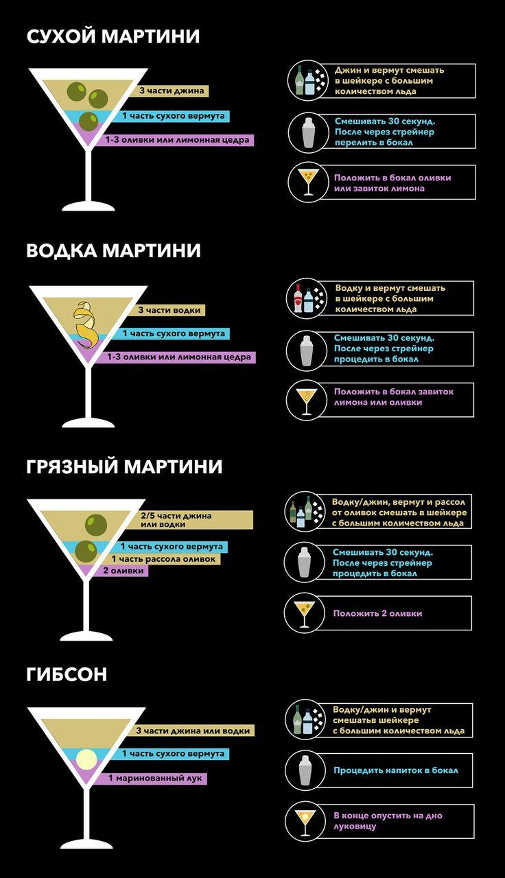 http://itsmywine.ru/2015/06/18/kak-prigotovit-idealnyj-martini