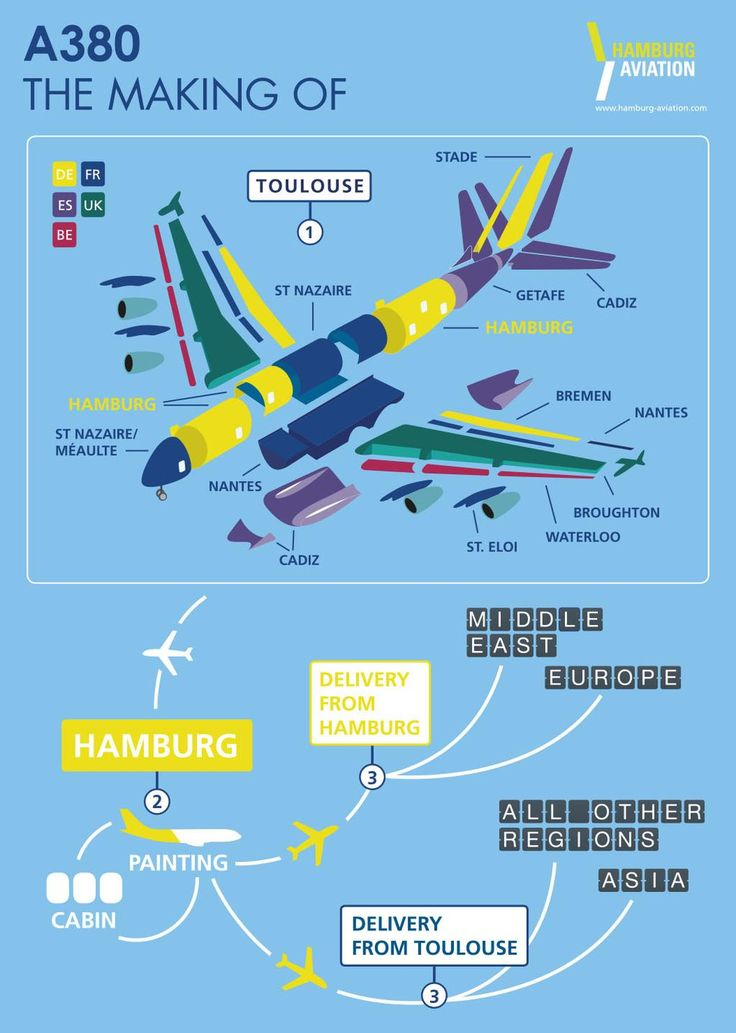 Infographic The Making of Airbus A380 - Aviation Videos & Pictures
