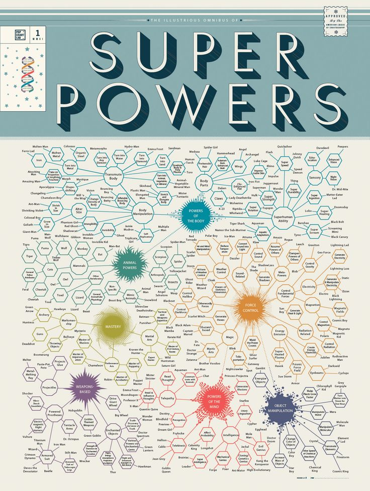The Illustrious Omnibus of Superpowers by Pop Chart Lab