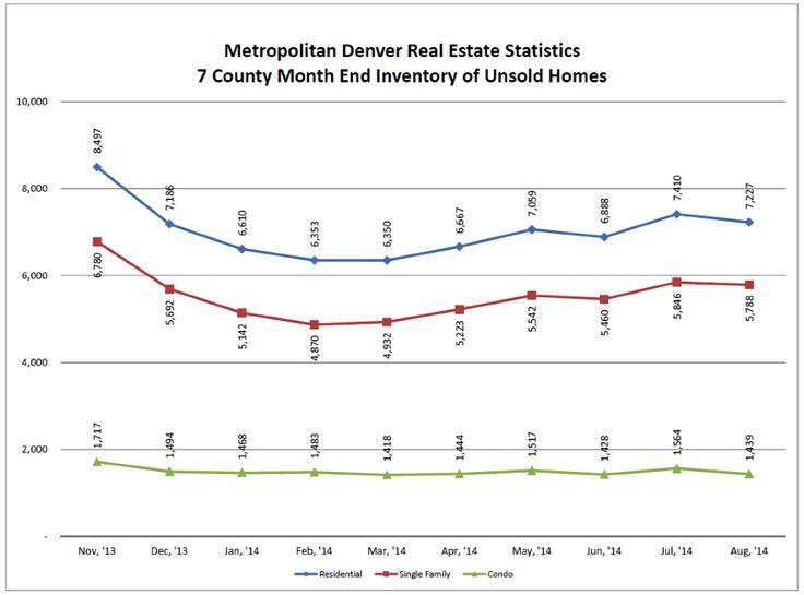 The 25+ best Denver real estate ideas on Pinterest House hunting - sample real estate market analysis