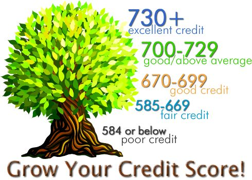 #credit #score #boost #tips #give #your