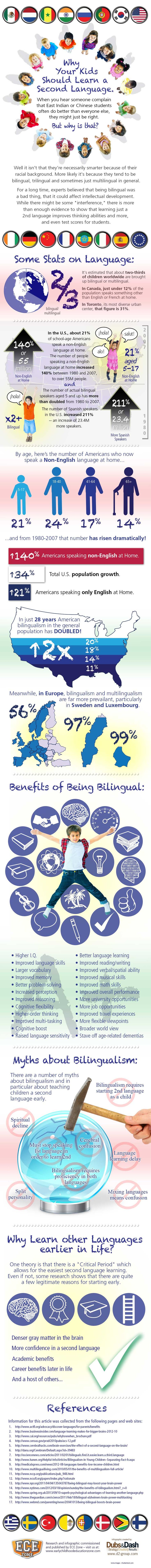 Some wonderful info and stats about teaching your young child a second language