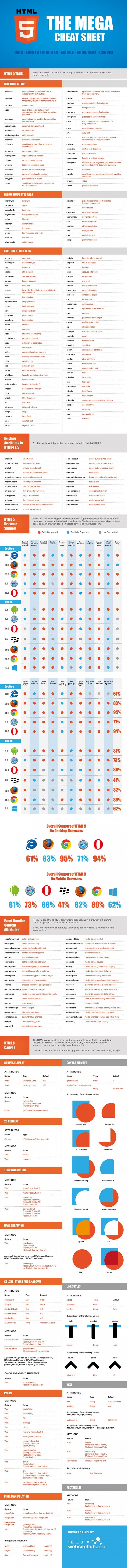 The HTML 5 Mega Cheat Sheet