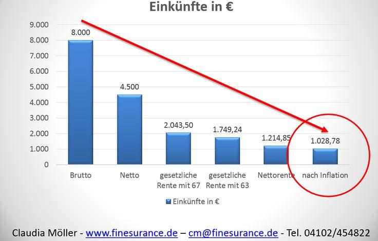 Maximale Rente Deutsche Rentenversicherung