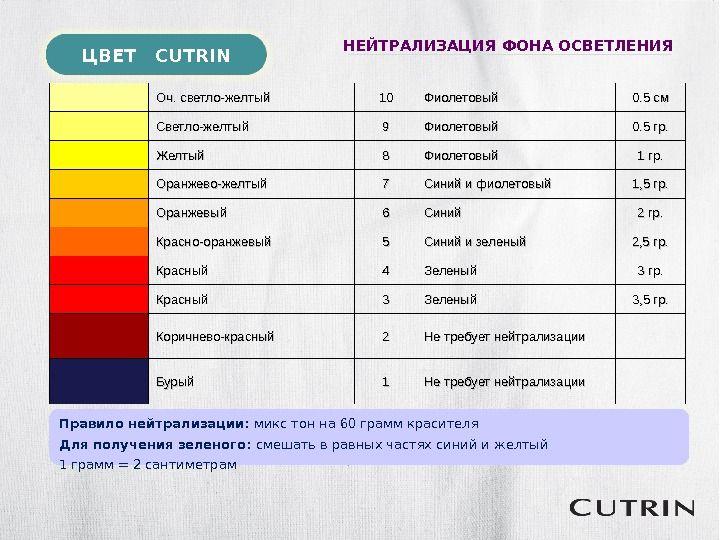 ЦВЕТ CUTRIN НЕЙТРАЛИЗАЦИЯ ФОНА ОСВЕТЛЕНИЯ Оч. светло-желтый 1010 Фиолетовый 0. 5 см Светло-желтый 99 Фиолетовый