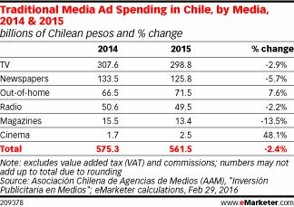 Traditional Media Ad Spending in Chile, by Media, 2014 & 2015 (billions of Chilean pesos and % change)