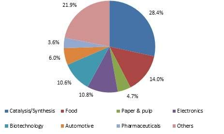 Ionic Liquids Market Size By Application (Catalysis/Synthesis, Food, Paper & Pulp, Electronics, Biotechnology, Automotive, Pharmaceuticals), Industry Analysis Report, Regional Outlook, Application Potential, Price Trends, Competitive Market Share & Forecast, 2015 – 2022