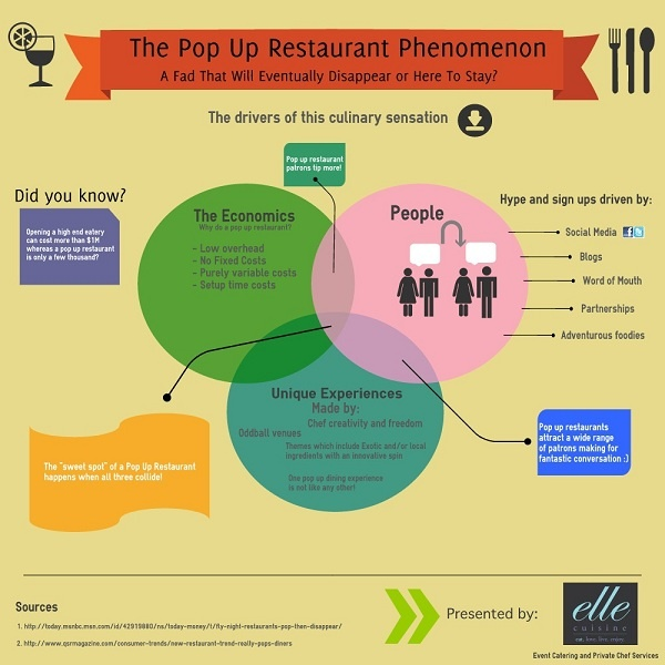 The Pop Up Restaurant Phenomena.