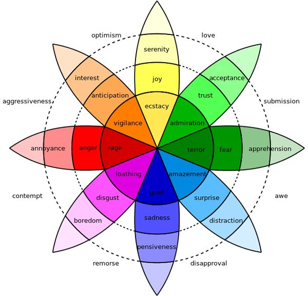 La psychologie des couleurs                                                                                                                                                                                 Plus
