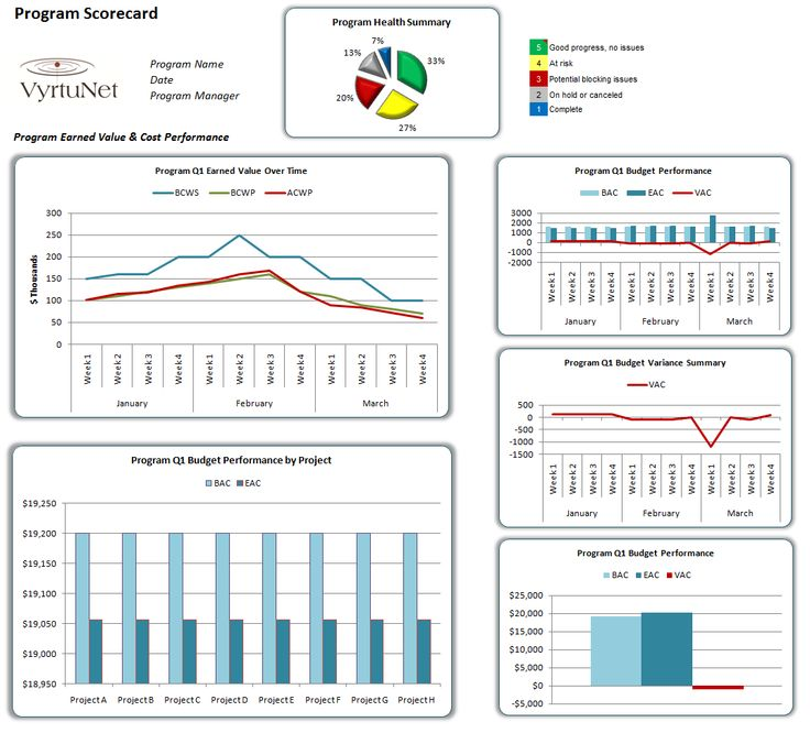 17 best Project Planning \ Reporting images on Pinterest - graphs and charts templates