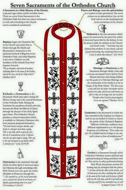 7 Sacraments of the Orthodox Church