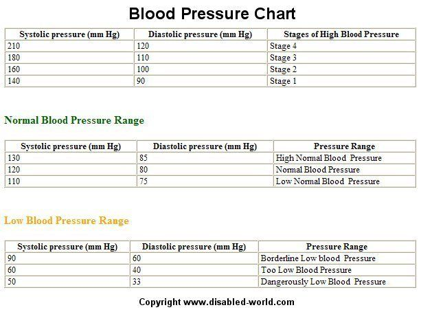 The  Best Normal Blood Pressure Ideas On   Blood