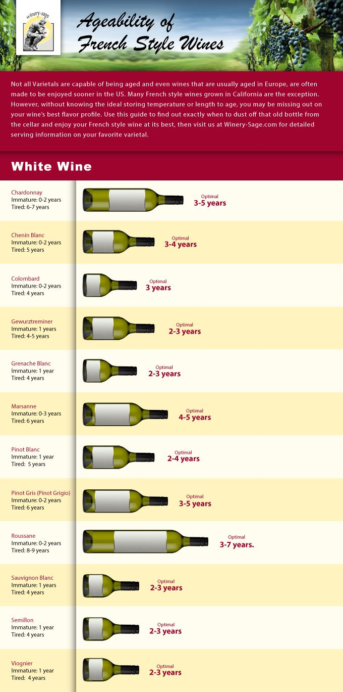 Infographics - White Wine Ageability Infographic