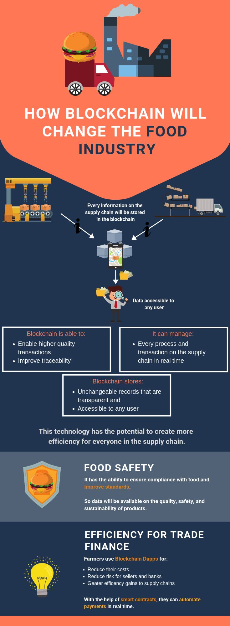 Blockchain Food Industry: Best Use Cases / Science-Based Blockchain has the power the change the global food industry. We will show you amazing use ca…