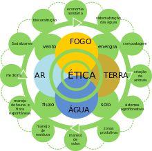 Introdução à Permacultura Urbana - Wikiversidade