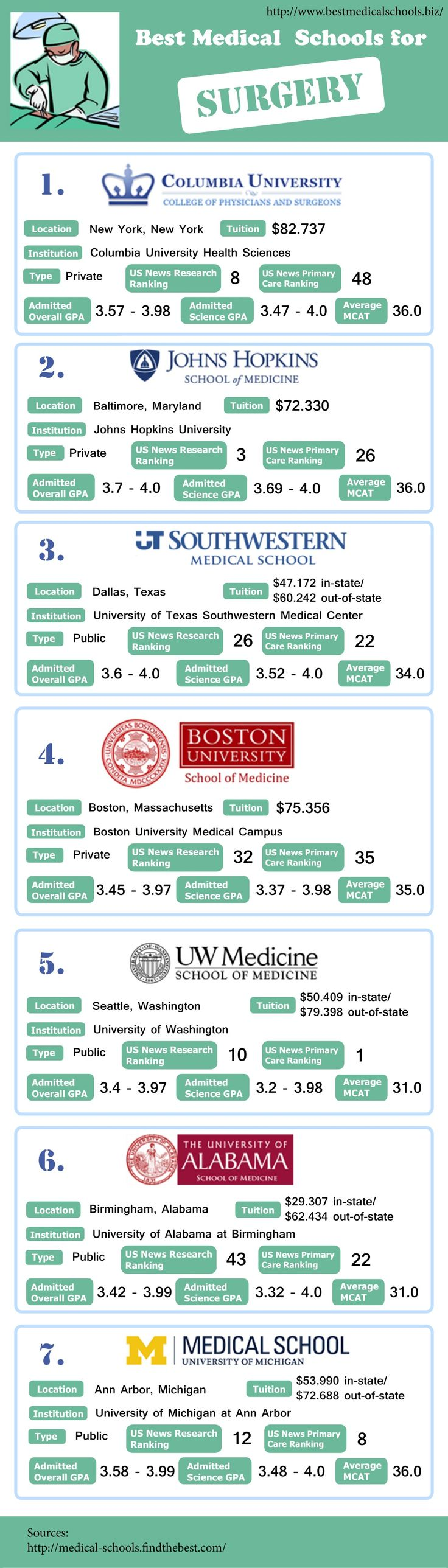 best medical schools for surgery by Best World Medical Schools Service via slideshare