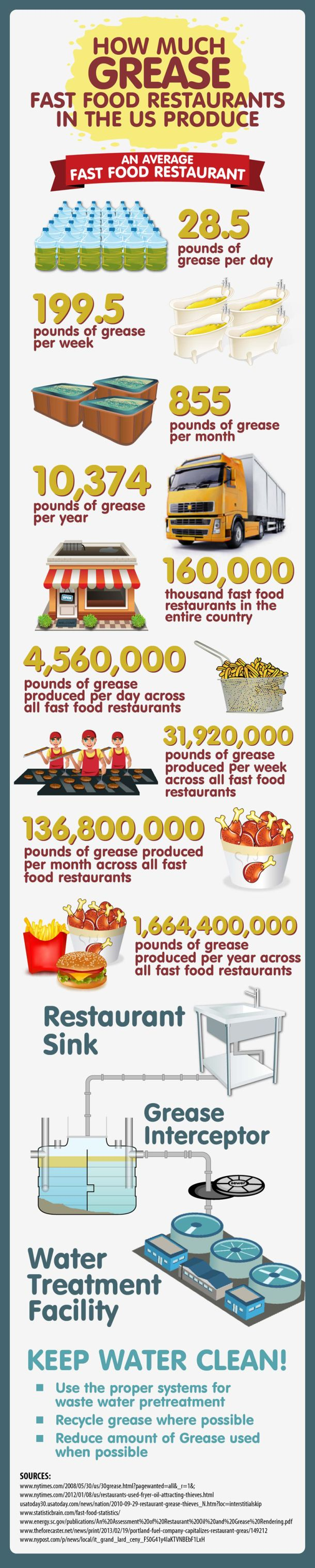 How Much Grease Fast Food Restaurants In The US Produce [INFOGRAPHIC]