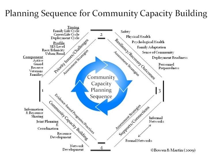 Community Capacity  Building course. Particularly SFU's Certificate in Community Capacity Building? http://www.sfu.ca/continuing-studies/programs/community-capacity-building-certificate/overview.html