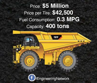 caterpillar 797g haul truck | Is the CAT 797F Too Expensive? $5 Million, Options Extra. | Industry ...