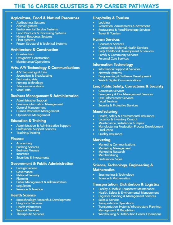 Career Clusters Matrix