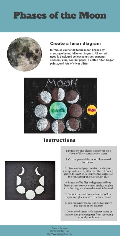 phases of the moon ideas