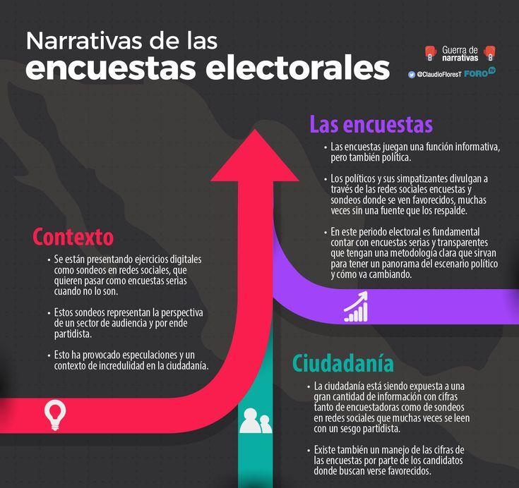Narrativas de las encuestas electorales || Existen ejercicios que se realizan en un marco científico, y sondeos y ejercicios que no son serios. El problema es que muchos no conocemos las diferencias.