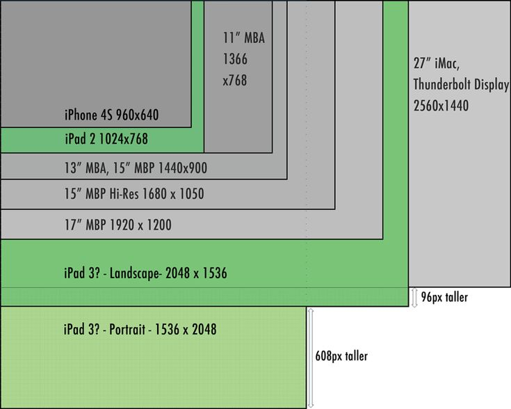 Visualizing the iPad 3 Screen - David Smith