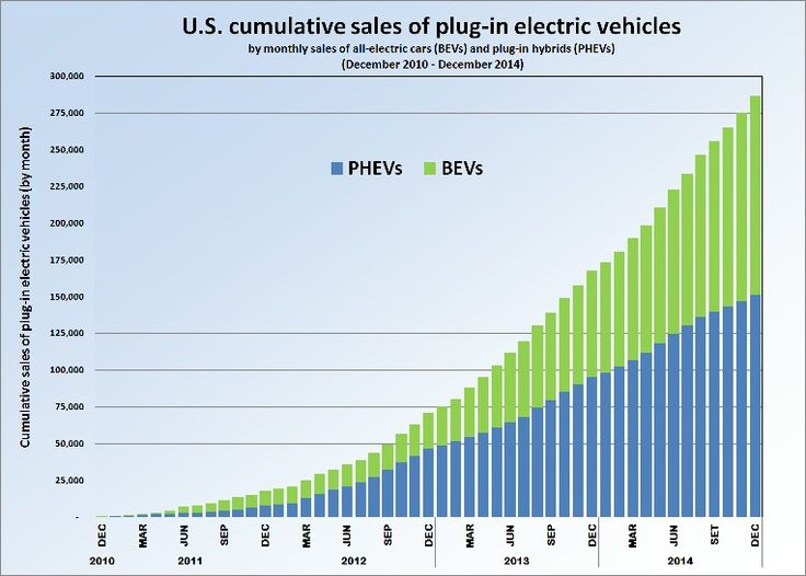 Electric car and hybride growth