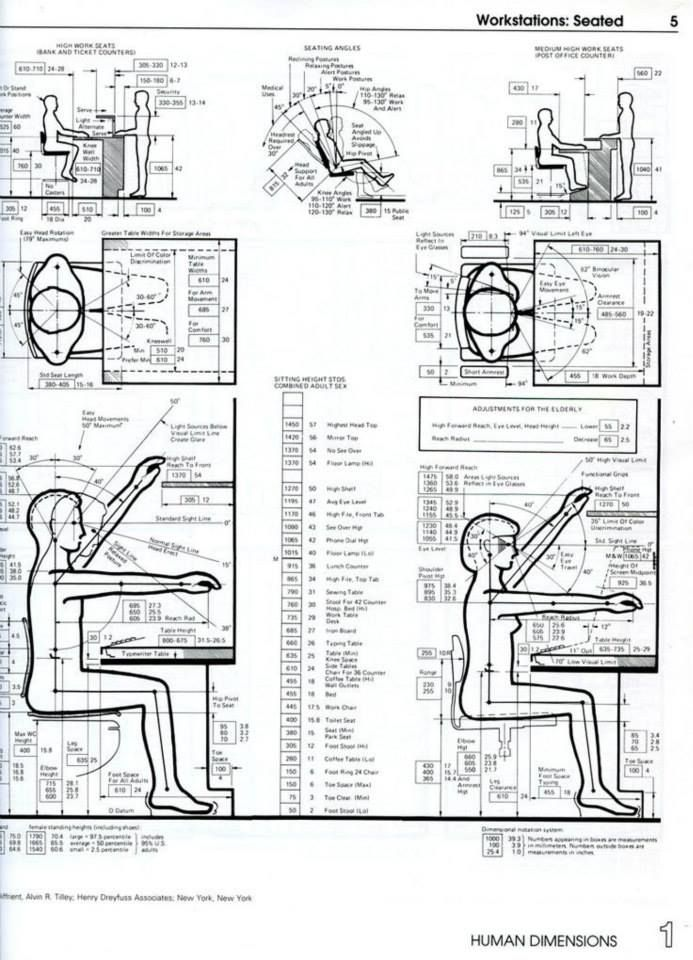 17 best images about ergo design guidance and anthropometric data on pinterest