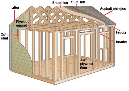 1000 Ideas About Building A Shed On Pinterest A Shed