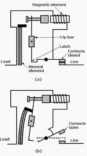Thermalmagic circuit breaker trip latch operation: (a) normal; (b) overcurrent condition